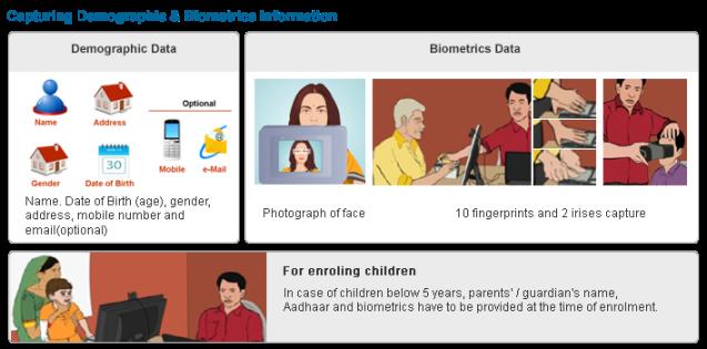 capturing_demographic_and_biometric