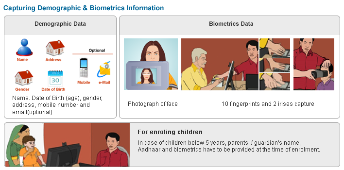 capturing_demographic_and_biometric
